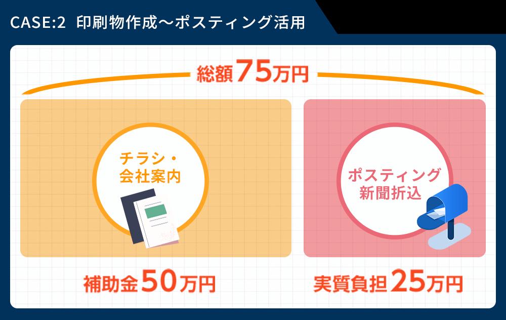 印刷物作成〜ポスティング活用