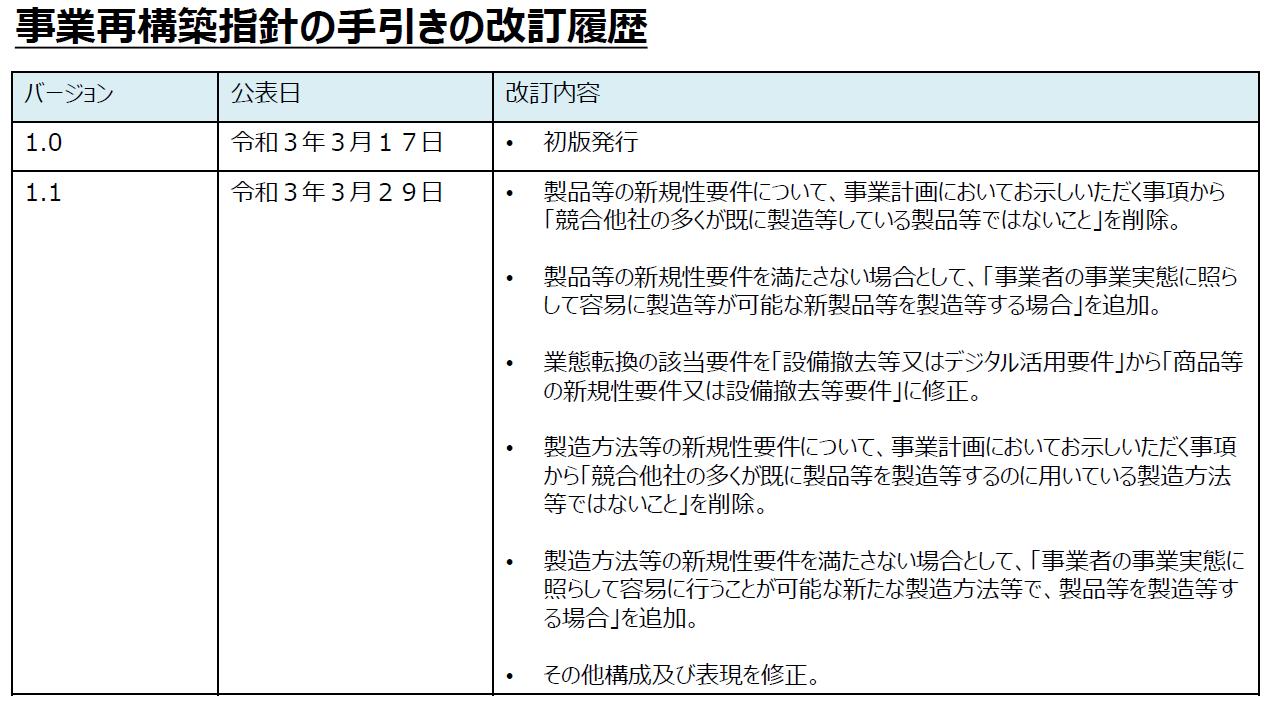事業再構築指針の手引きの改訂履歴